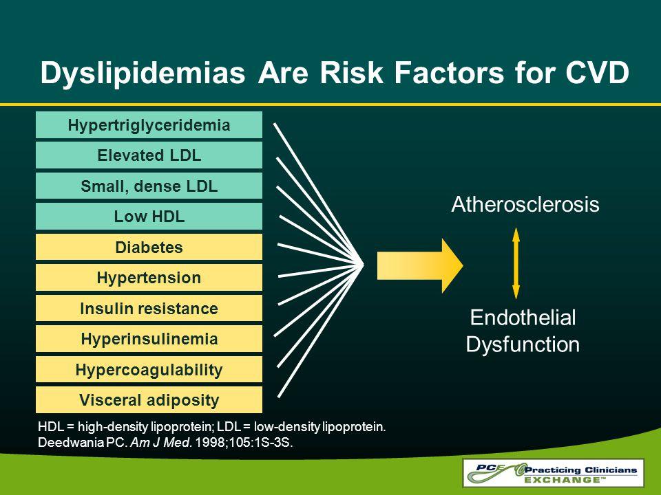 Dyslipidemias Are Risk Factors for CVD