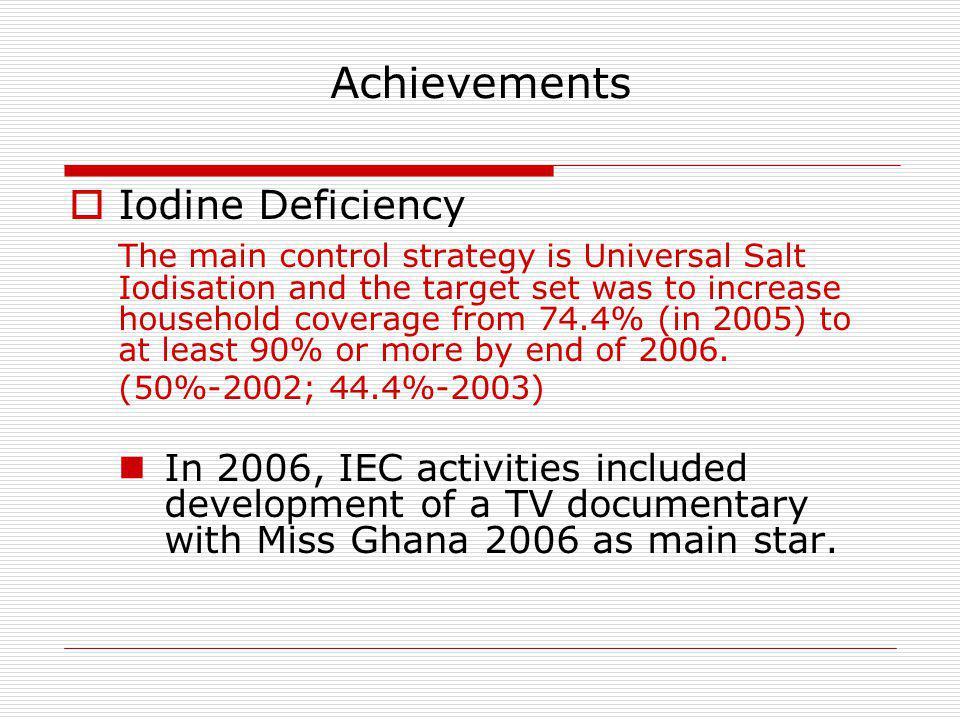 Achievements Iodine Deficiency