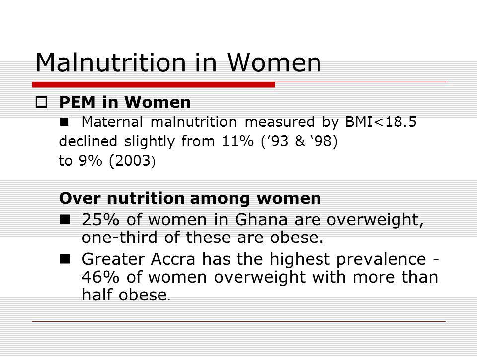 Malnutrition in Women PEM in Women. Maternal malnutrition measured by BMI<18.5. declined slightly from 11% ('93 & '98)