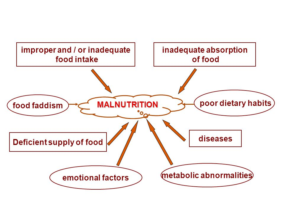 improper and / or inadequate food intake inadequate absorption of food