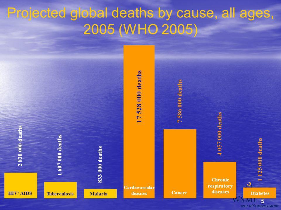 Chronic respiratory diseases Cardiovascular diseases