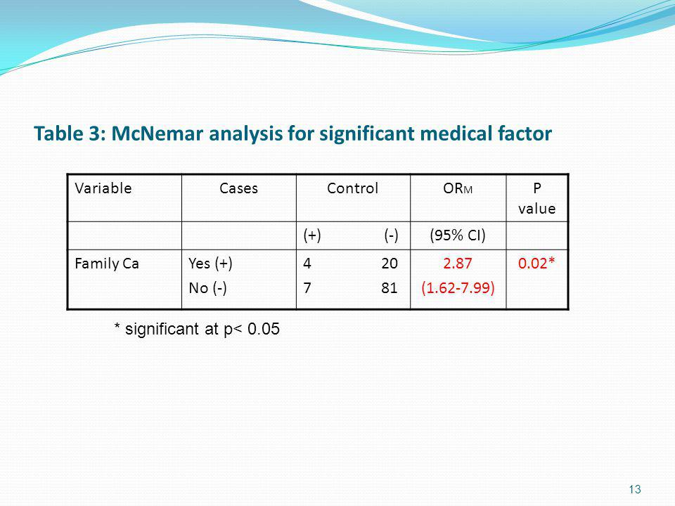 Table 3: McNemar analysis for significant medical factor