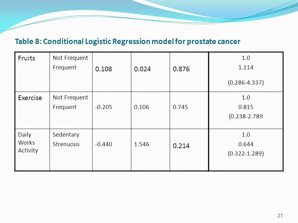 Table 8: Conditional Logistic Regression model for prostate cancer