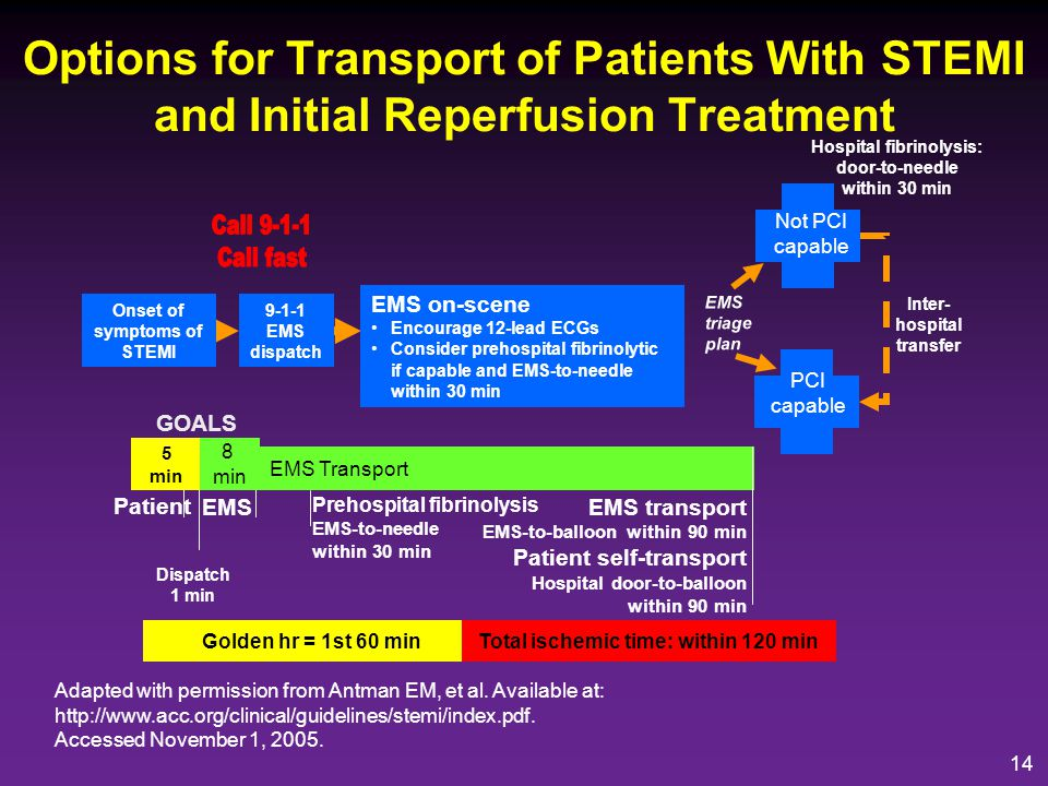 Options for Transport of Patients With STEMI and Initial Reperfusion Treatment