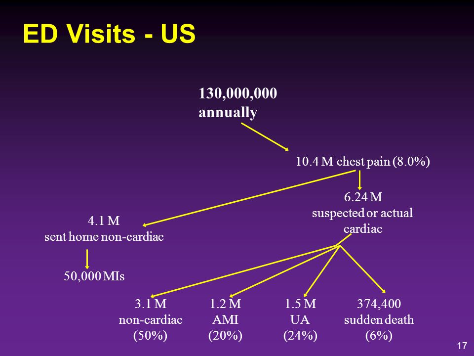 ED Visits - US 130,000,000 annually 10.4 M chest pain (8.0%) 6.24 M