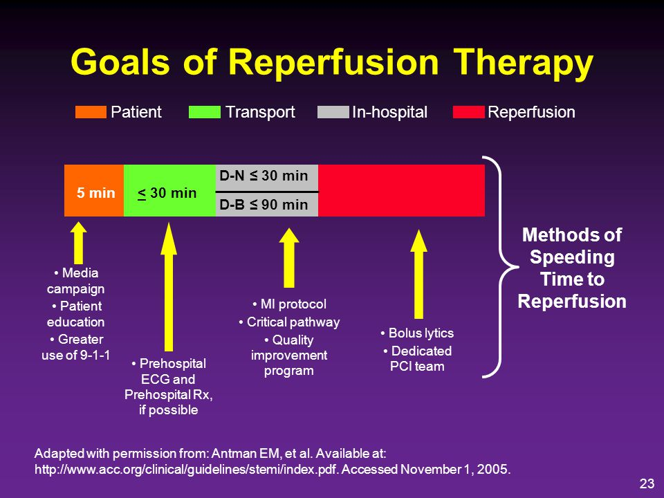 Goals of Reperfusion Therapy