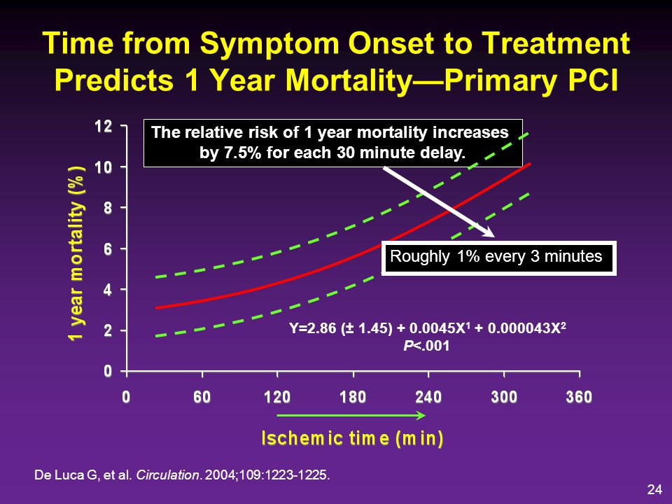 Time from Symptom Onset to Treatment Predicts 1 Year Mortality—Primary PCI