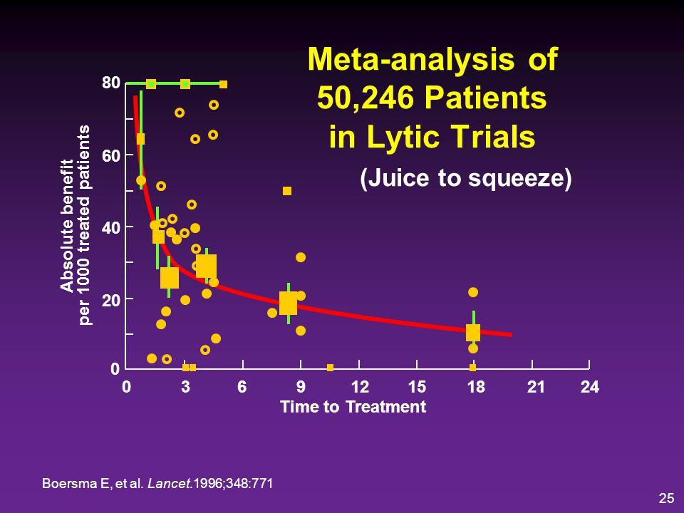 Meta-analysis of 50,246 Patients in Lytic Trials (Juice to squeeze)