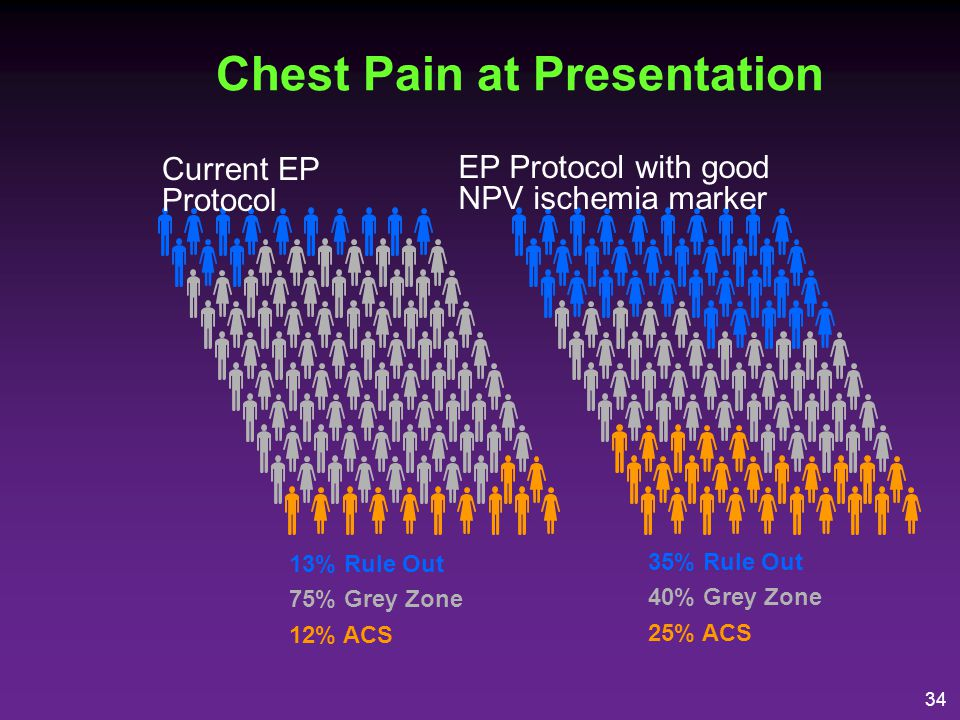 Chest Pain at Presentation