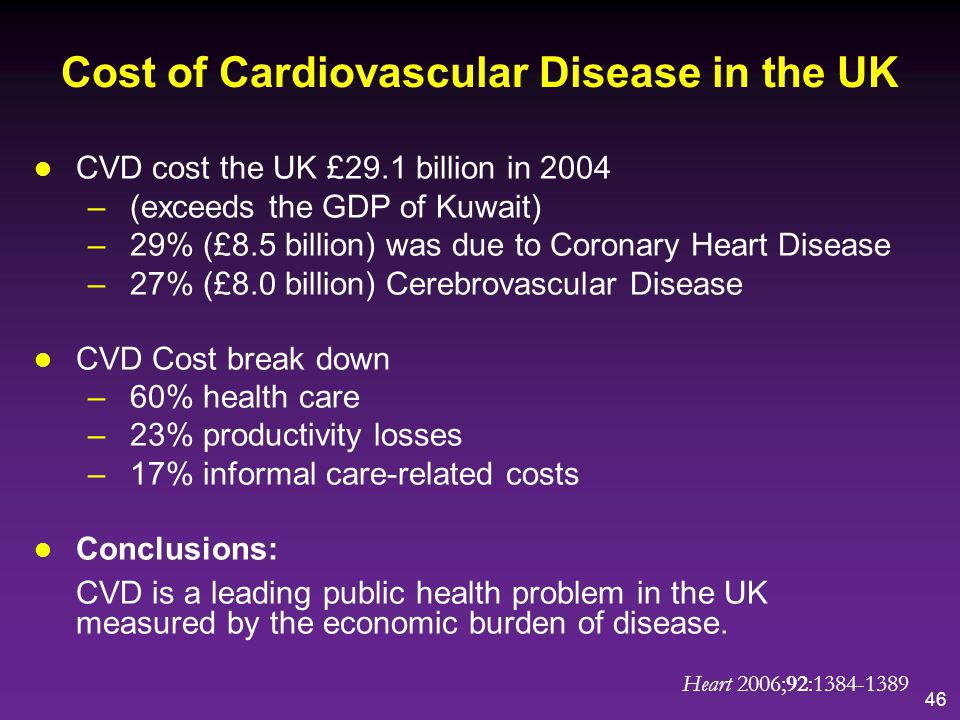 Cost of Cardiovascular Disease in the UK