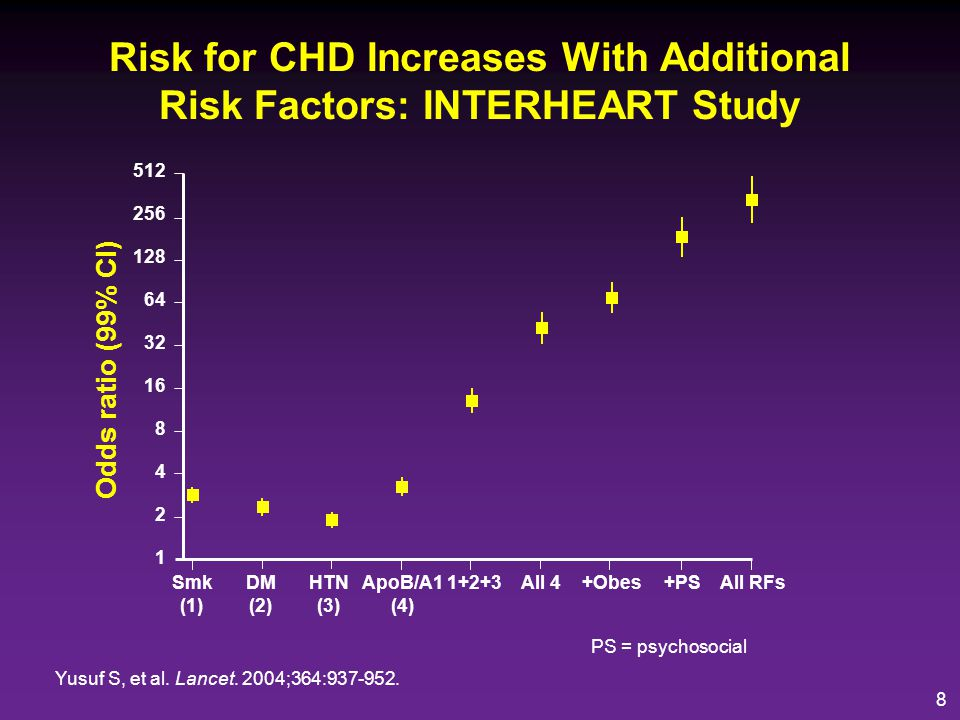 Risk for CHD Increases With Additional Risk Factors: INTERHEART Study