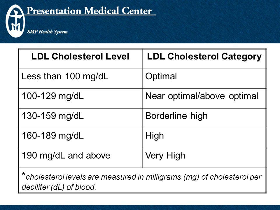 LDL Cholesterol Category