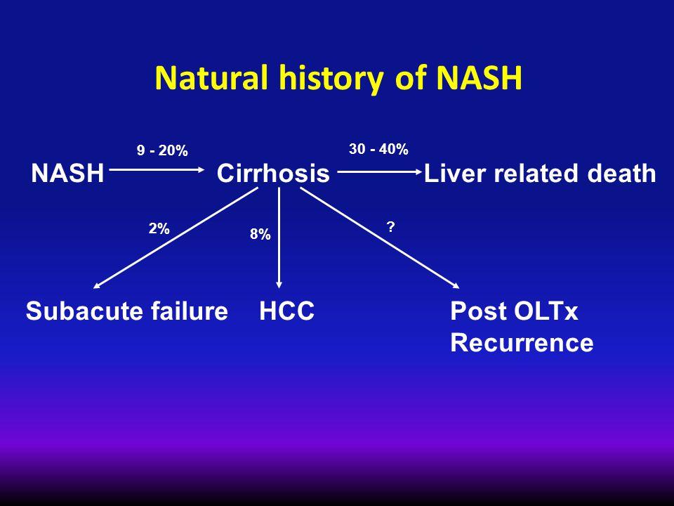 Natural history of NASH