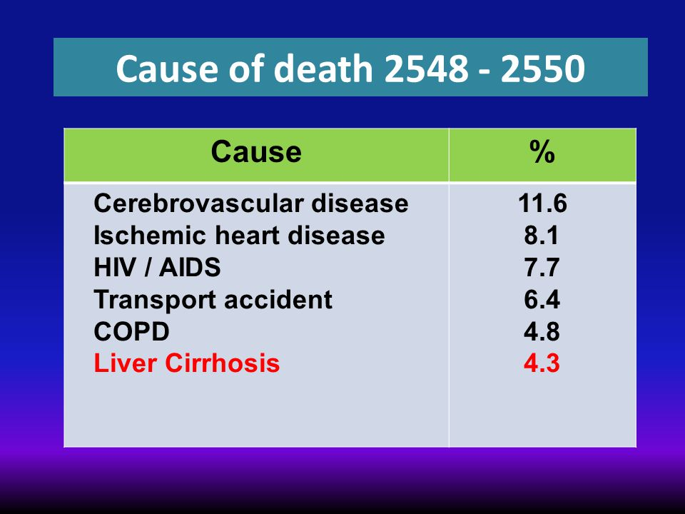 Cause of death 2548 - 2550 Cause % Cerebrovascular disease