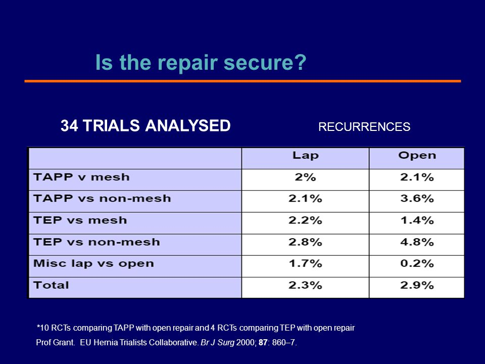 Is the repair secure 34 TRIALS ANALYSED RECURRENCES