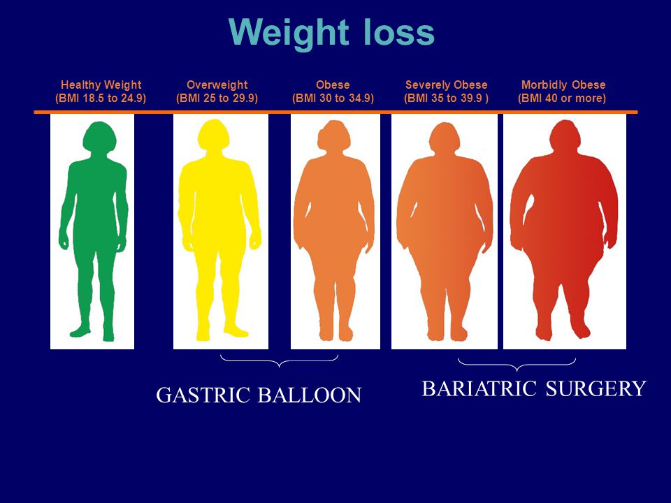 Weight loss BARIATRIC SURGERY GASTRIC BALLOON