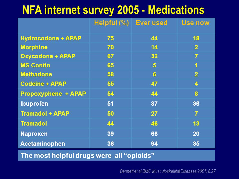NFA internet survey 2005 - Medications