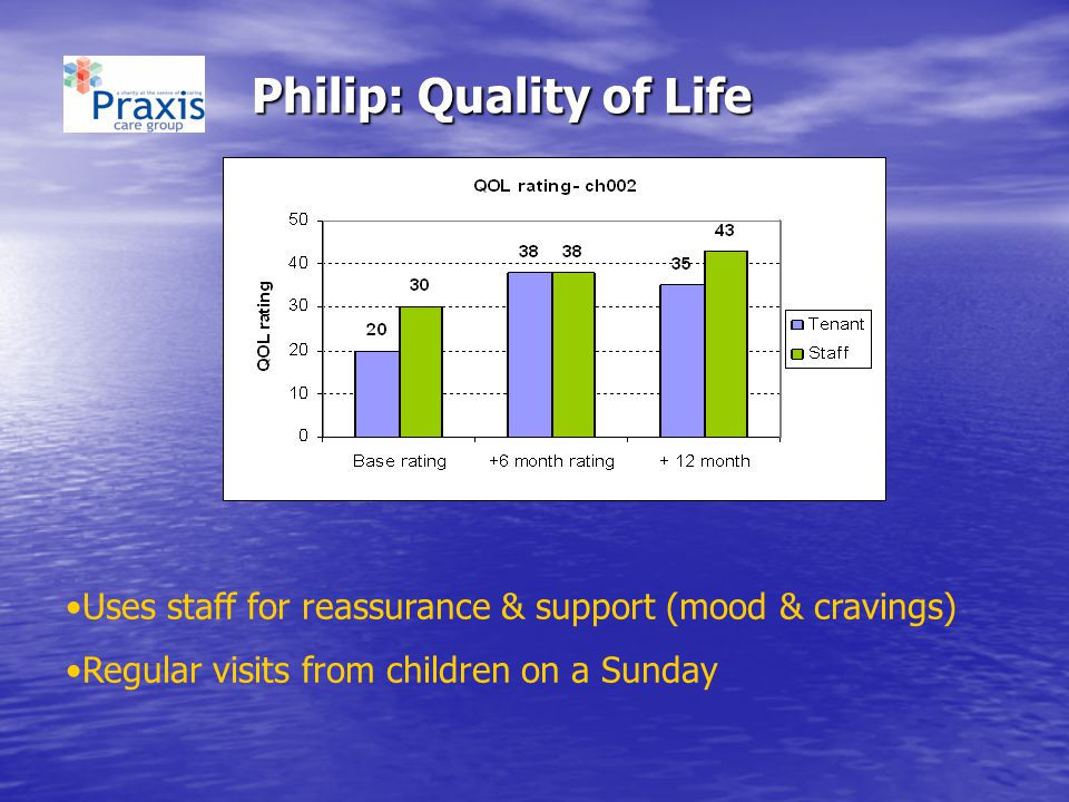 Philip: Quality of Life