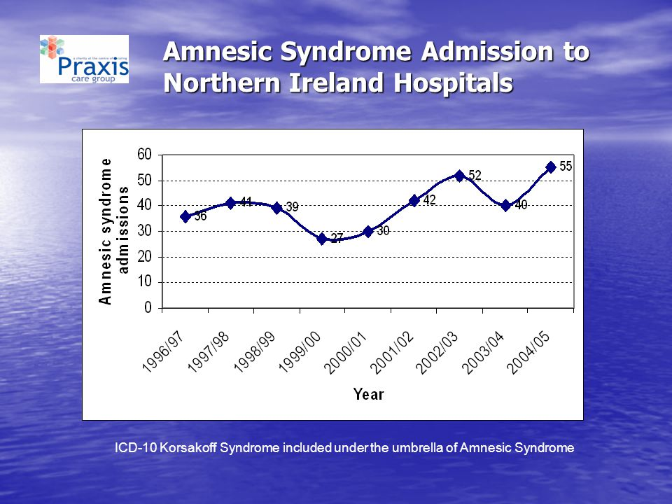 Amnesic Syndrome Admission to Northern Ireland Hospitals