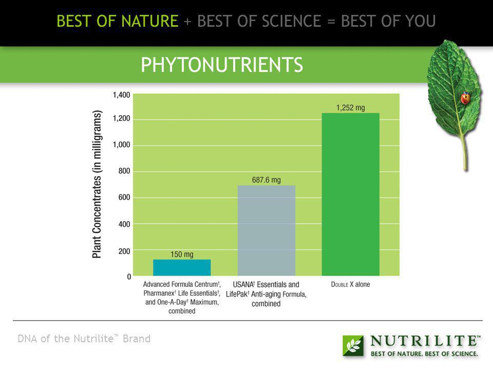 BEST OF NATURE + BEST OF SCIENCE = BEST OF YOU