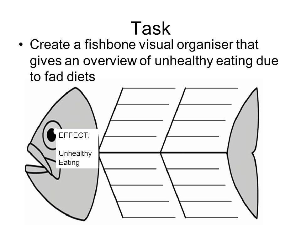 Task Create a fishbone visual organiser that gives an overview of unhealthy eating due to fad diets.