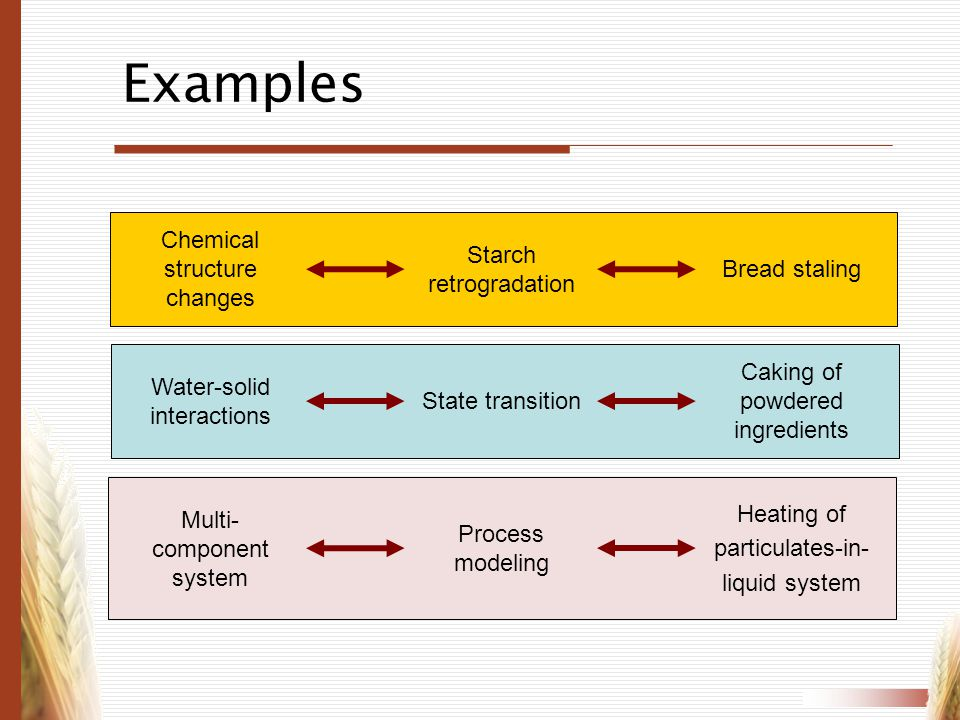 Examples Chemical structure changes Starch retrogradation