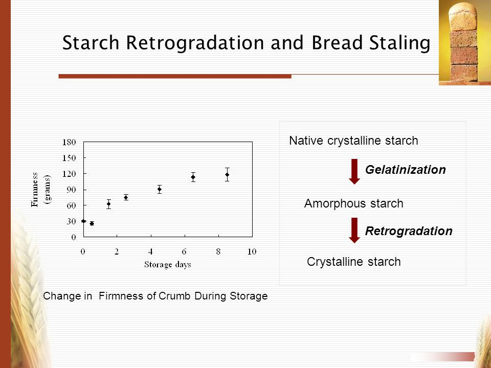Starch Retrogradation and Bread Staling