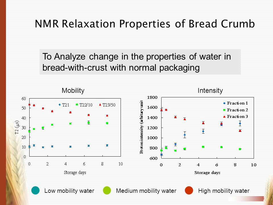 NMR Relaxation Properties of Bread Crumb