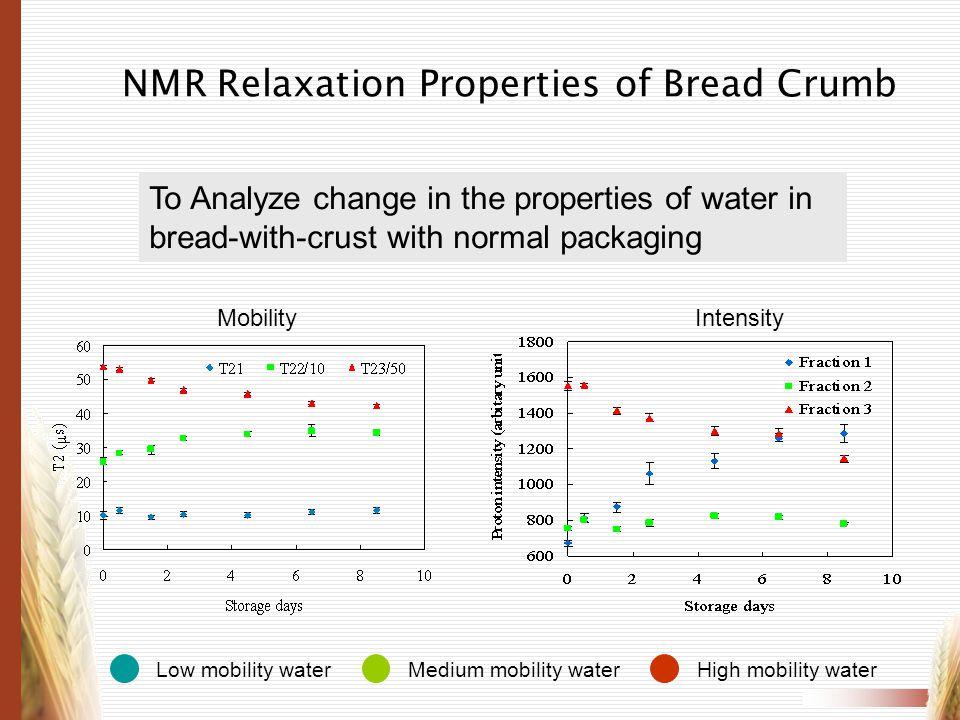 NMR Relaxation Properties of Bread Crumb