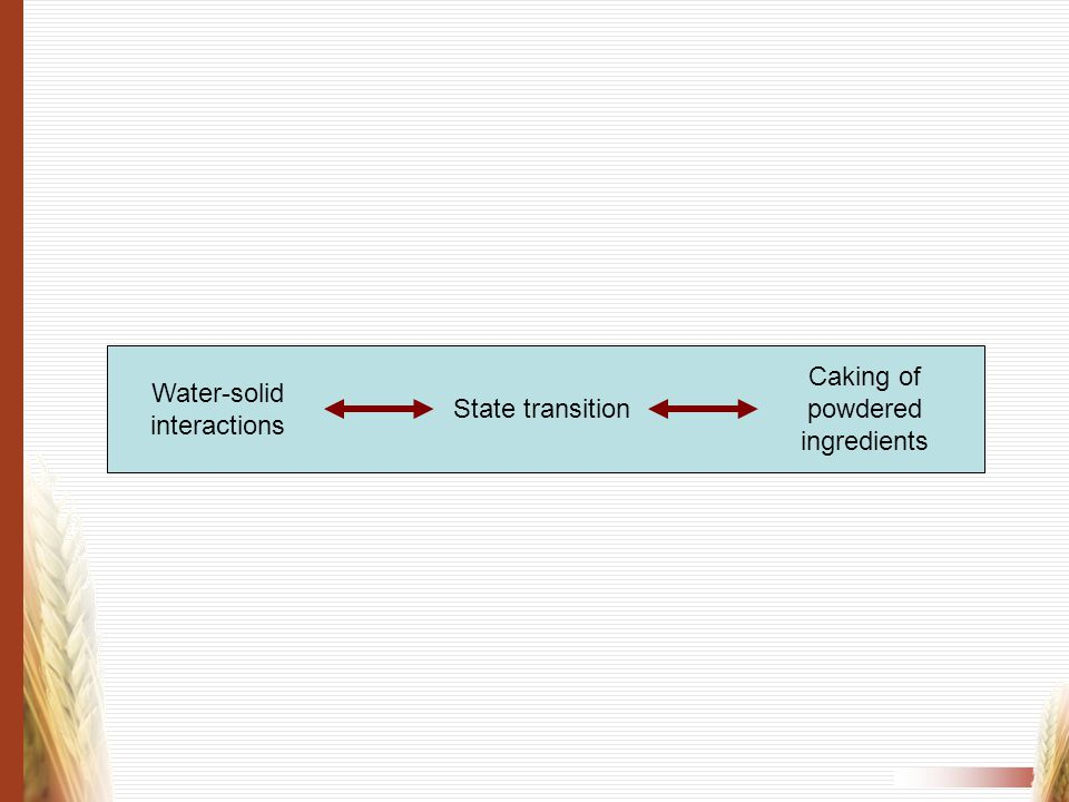 Water-solid interactions State transition