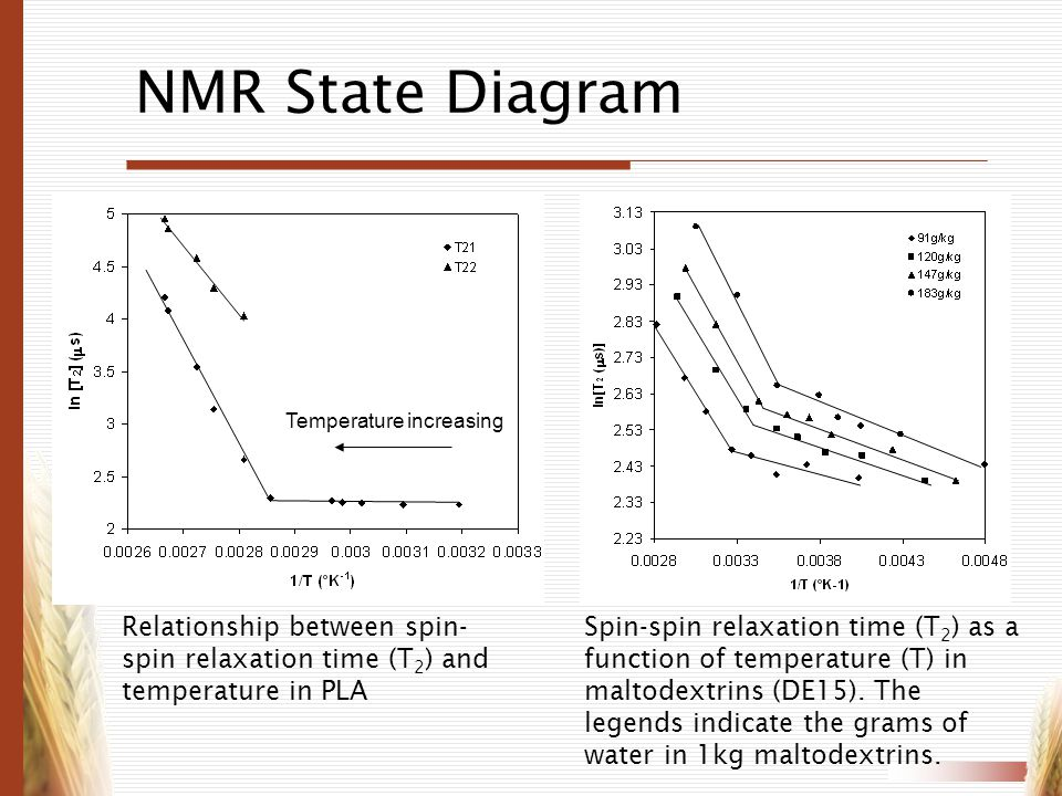 NMR State Diagram Temperature increasing. Relationship between spin-spin relaxation time (T2) and temperature in PLA.