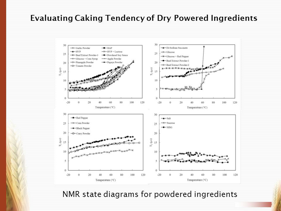 NMR state diagrams for powdered ingredients