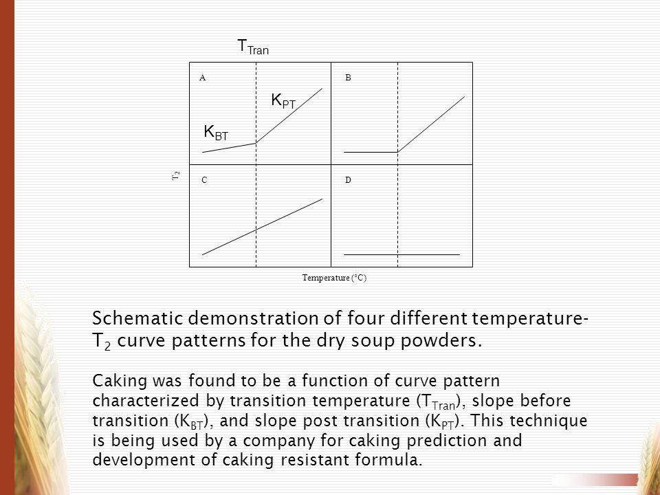 TTran A. B. C. D. Temperature (°C) T2. KPT. KBT.