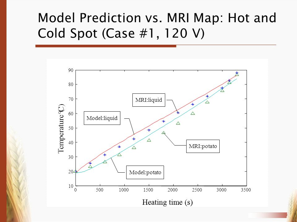 Model Prediction vs. MRI Map: Hot and Cold Spot (Case #1, 120 V)