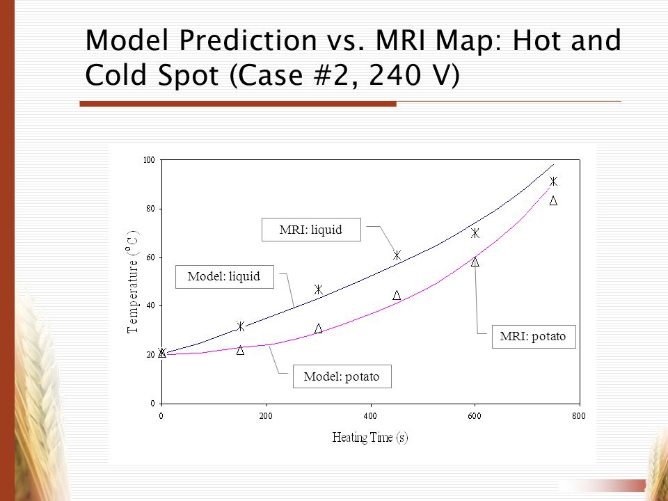 Model Prediction vs. MRI Map: Hot and Cold Spot (Case #2, 240 V)