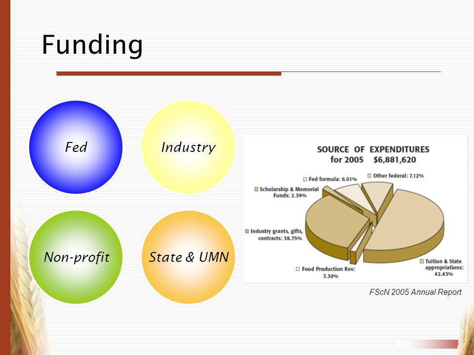 Funding Fed Industry Non-profit State & UMN FScN 2005 Annual Report