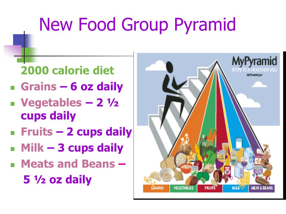 New Food Group Pyramid 2000 calorie diet Grains – 6 oz daily