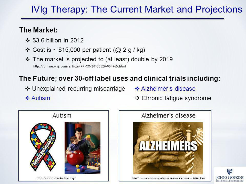 IVIg Therapy: The Current Market and Projections