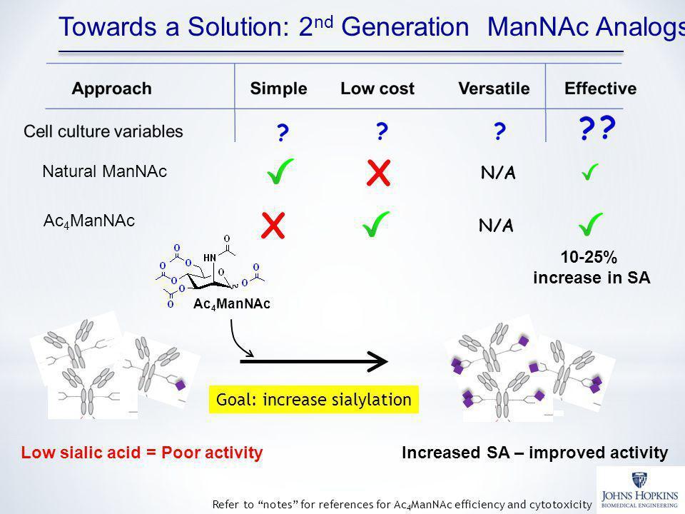X X Towards a Solution: 2nd Generation ManNAc Analogs Natural ManNAc