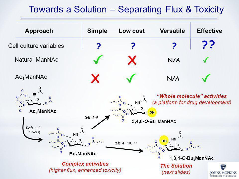 Whole molecule activities