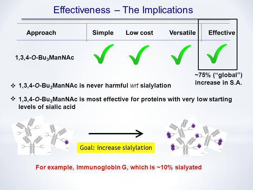 Effectiveness – The Implications