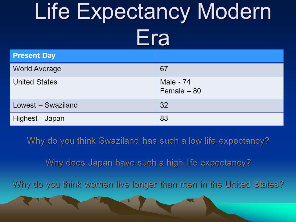 Life Expectancy Modern Era