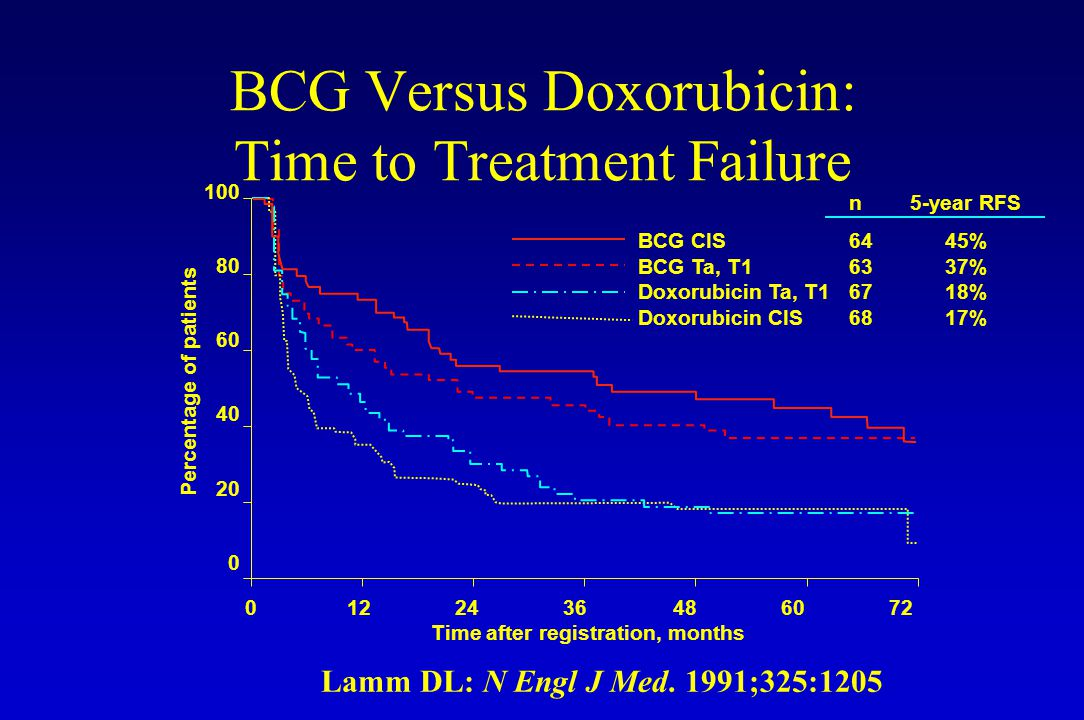 BCG Versus Doxorubicin: Time to Treatment Failure
