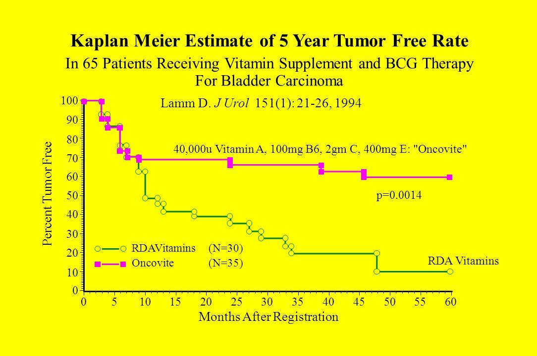 Kaplan Meier Estimate of 5 Year Tumor Free Rate