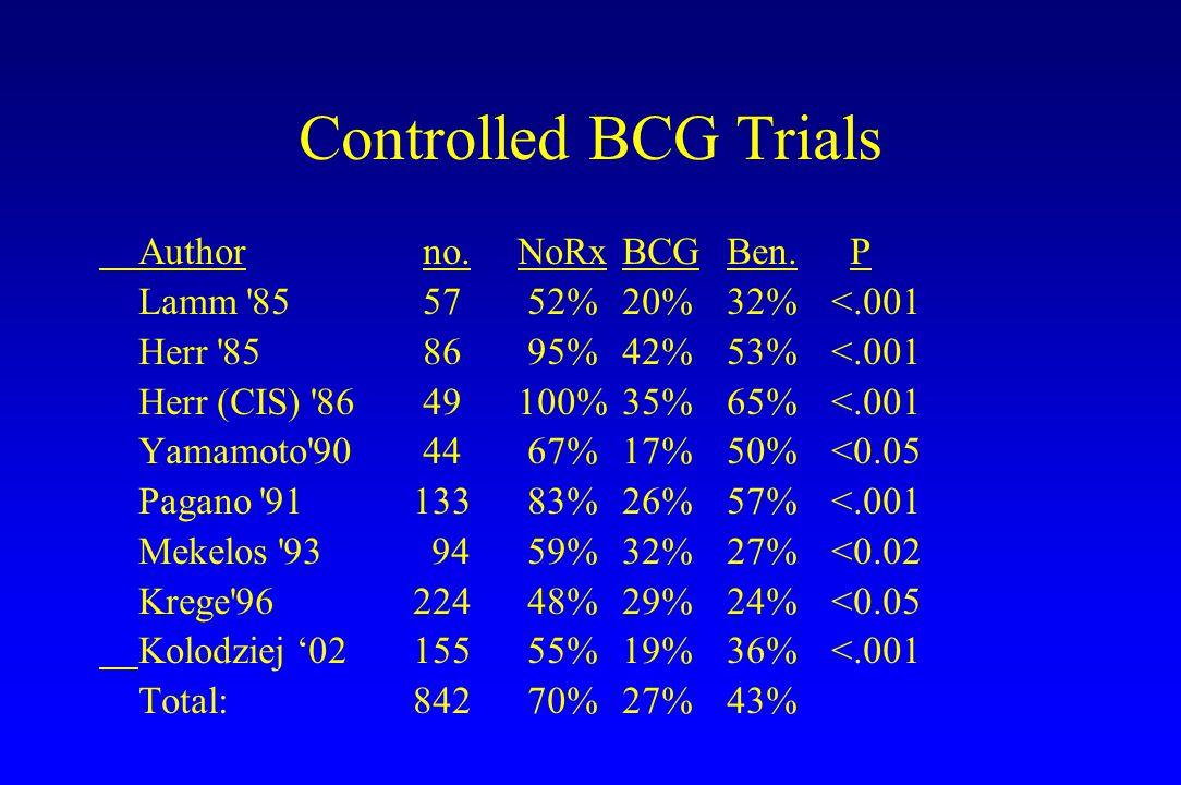 Controlled BCG Trials Author no. NoRx BCG Ben. P