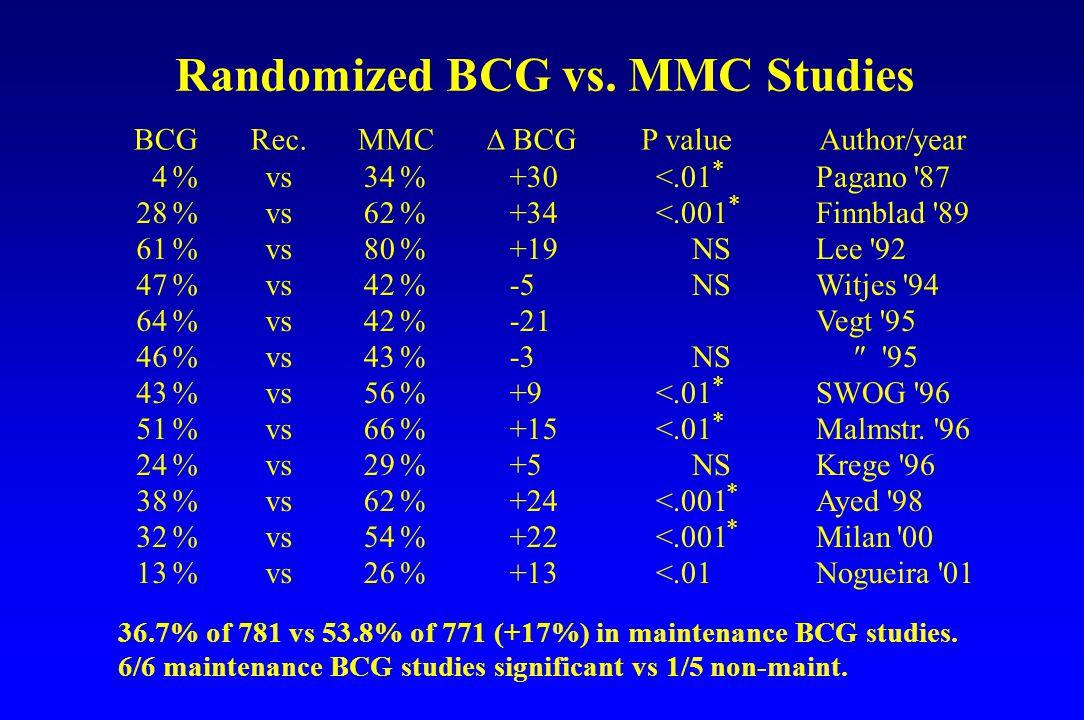 Randomized BCG vs. MMC Studies