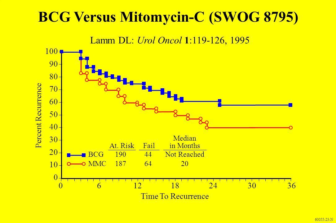 BCG Versus Mitomycin-C (SWOG 8795)