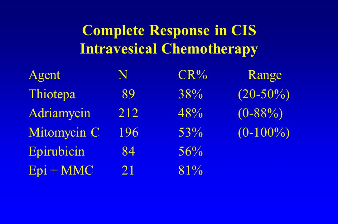 Complete Response in CIS Intravesical Chemotherapy