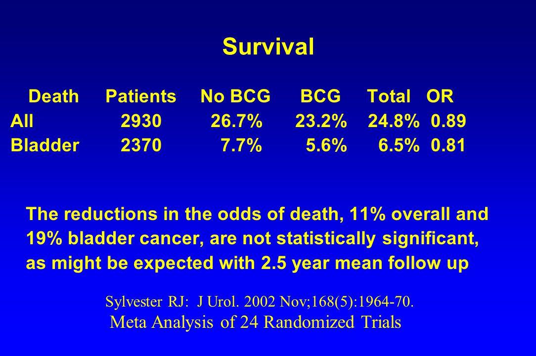 Survival Death Patients No BCG BCG Total OR