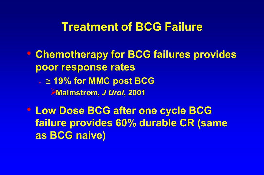 Treatment of BCG Failure